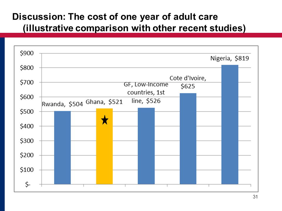 Discussion: The cost of one year of adult care (illustrative comparison with other recent studies) 31