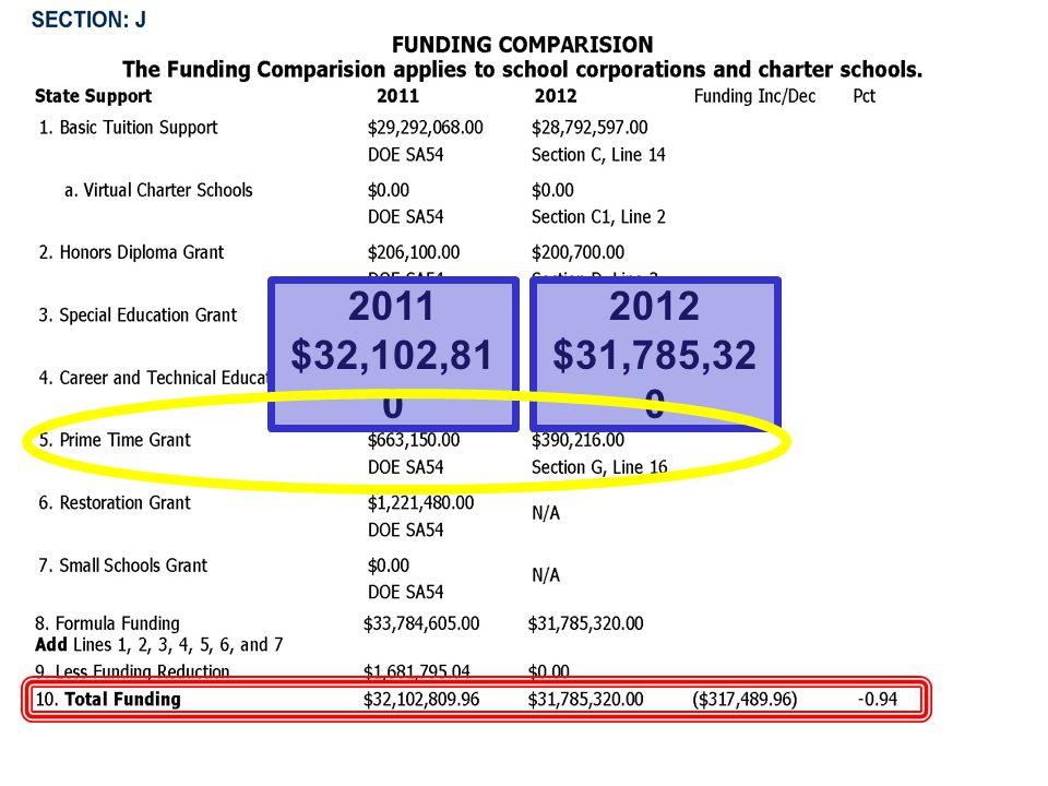 2011 $32,102,81 0 2012 $31,785,32 0