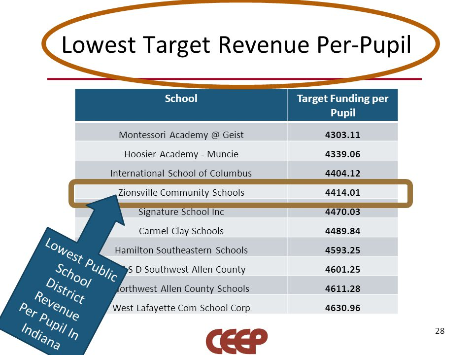 Lowest Target Revenue Per-Pupil SchoolTarget Funding per Pupil Montessori Academy @ Geist4303.11 Hoosier Academy - Muncie4339.06 International School of Columbus4404.12 Zionsville Community Schools4414.01 Signature School Inc4470.03 Carmel Clay Schools4489.84 Hamilton Southeastern Schools4593.25 M S D Southwest Allen County4601.25 Northwest Allen County Schools4611.28 West Lafayette Com School Corp4630.96 28 Lowest Public School District Revenue Per Pupil In Indiana