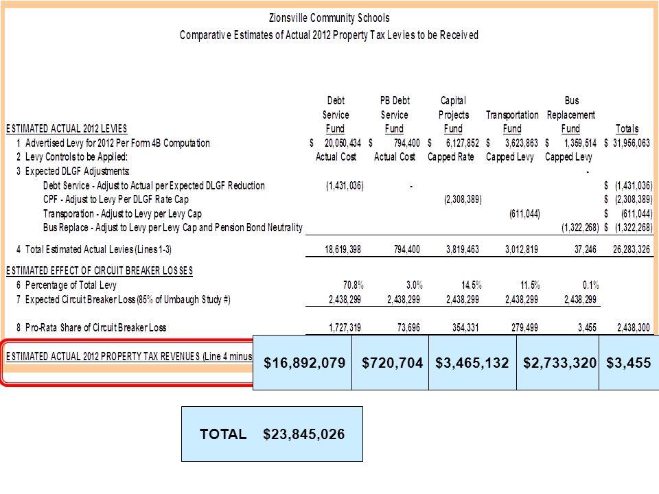 $16,892,079$720,704$3,465,132$2,733,320$3,455 TOTAL $23,845,026