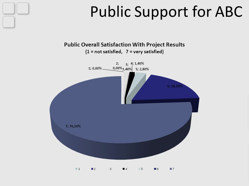 Public Support for ABC Public Overall Satisfaction With Project Results (1 = not satisfied, 7 = very satisfied)