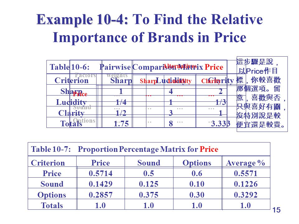 15 Example 10-4: Example 10-4: To Find the Relative Importance of Brands in Price 3.33381.75Totals 131/2Clarity 1/311/4Lucidity 241Sharp ClarityLucidi