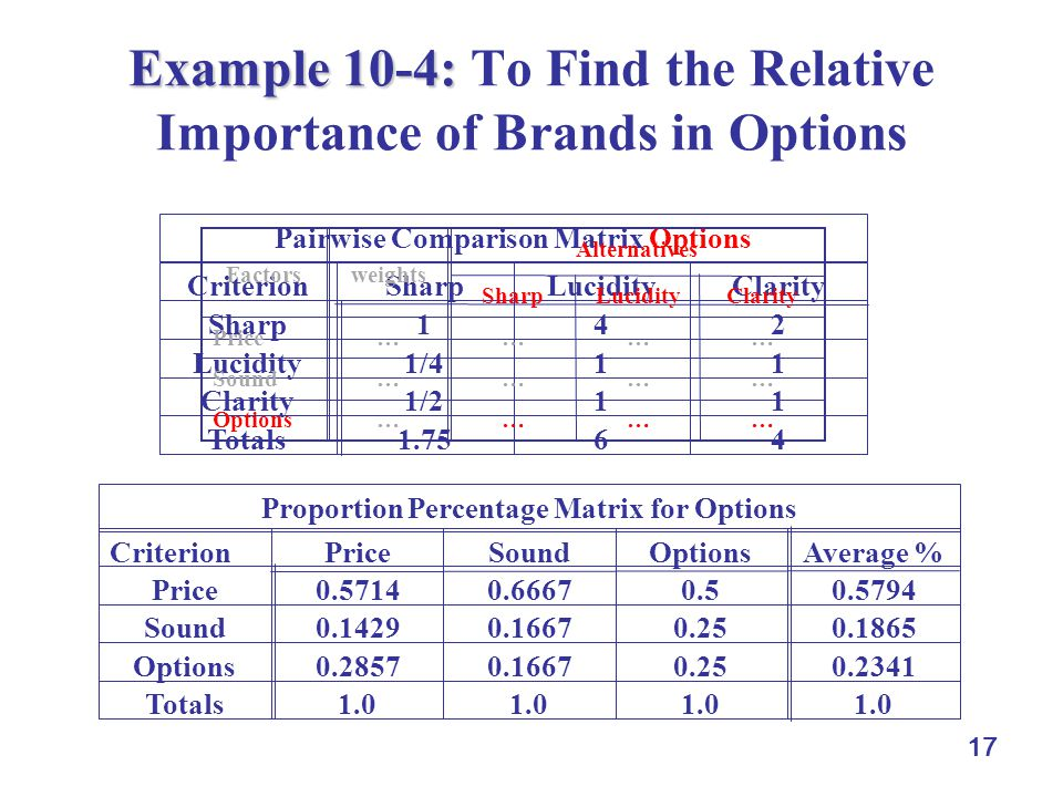17 Example 10-4: Example 10-4: To Find the Relative Importance of Brands in Options 461.75Totals 111/2Clarity 111/4Lucidity 241Sharp ClarityLuciditySh