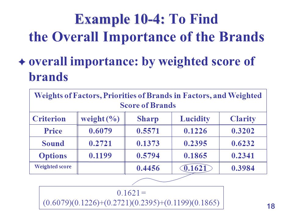 18 Example 10-4: Example 10-4: To Find the Overall Importance of the Brands overall importance: by weighted score of brands 0.39840.16210.4456 Weighte