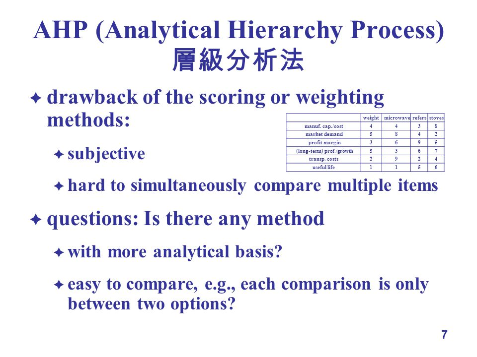 7 AHP (Analytical Hierarchy Process) drawback of the scoring or weighting methods: subjective hard to simultaneously compare multiple items questions: