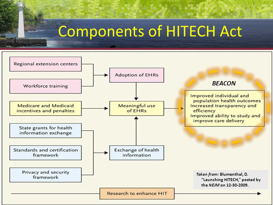 Components of HITECH Act Taken from: Blumenthal, D.