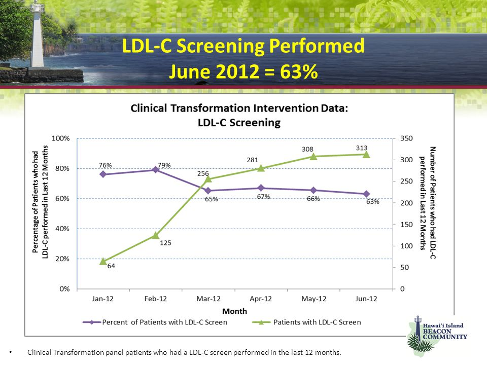 LDL-C Screening Performed June 2012 = 63% Clinical Transformation panel patients who had a LDL-C screen performed in the last 12 months.