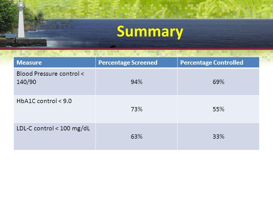 Summary MeasurePercentage ScreenedPercentage Controlled Blood Pressure control < 140/9094%69% HbA1C control < 9.0 73%55% LDL-C control < 100 mg/dL 63%33%