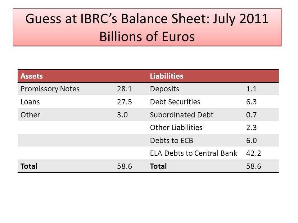 Guess at IBRCs Balance Sheet: July 2011 Billions of Euros AssetsLiabilities Promissory Notes28.1Deposits1.1 Loans27.5Debt Securities6.3 Other3.0Subordinated Debt0.7 Other Liabilities2.3 Debts to ECB6.0 ELA Debts to Central Bank42.2 Total58.6Total58.6