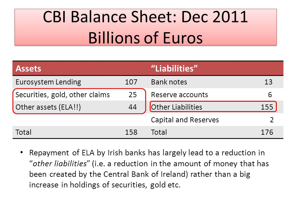 CBI Balance Sheet: Dec 2011 Billions of Euros AssetsLiabilities Eurosystem Lending 107Bank notes 13 Securities, gold, other claims 25Reserve accounts 6 Other assets (ELA!!) 44Other Liabilities 155 Capital and Reserves 2 Total 158Total 176 Repayment of ELA by Irish banks has largely lead to a reduction inother liabilities (i.e.