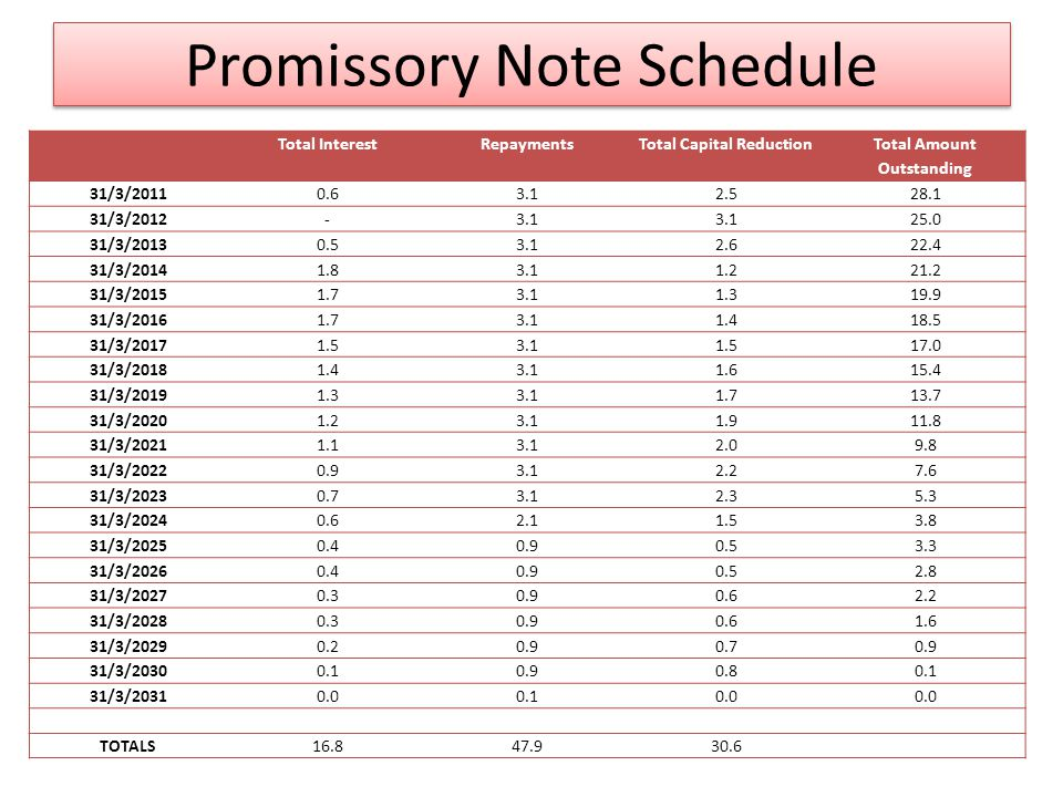 Promissory Note Schedule Total InterestRepaymentsTotal Capital Reduction Total Amount Outstanding 31/3/20110.63.12.528.1 31/3/2012-3.1 25.0 31/3/20130.53.12.622.4 31/3/20141.83.11.221.2 31/3/20151.73.11.319.9 31/3/20161.73.11.418.5 31/3/20171.53.11.517.0 31/3/20181.43.11.615.4 31/3/20191.33.11.713.7 31/3/20201.23.11.911.8 31/3/20211.13.12.09.8 31/3/20220.93.12.27.6 31/3/20230.73.12.35.3 31/3/20240.62.11.53.8 31/3/20250.40.90.53.3 31/3/20260.40.90.52.8 31/3/20270.30.90.62.2 31/3/20280.30.90.61.6 31/3/20290.20.90.70.9 31/3/20300.10.90.80.1 31/3/20310.00.10.0 TOTALS16.847.930.6