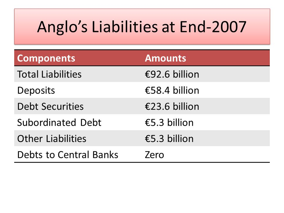 Anglos Liabilities at End-2010 ComponentsAmounts Total Liabilities68.6 billion Deposits12.1 billion Debt Securities6.9 billion Subordinated Debt0.5 billion Other Liabilities3.6 billion Debts to ECB16.9 billion ELA Debts to Central Bank28.1 billion