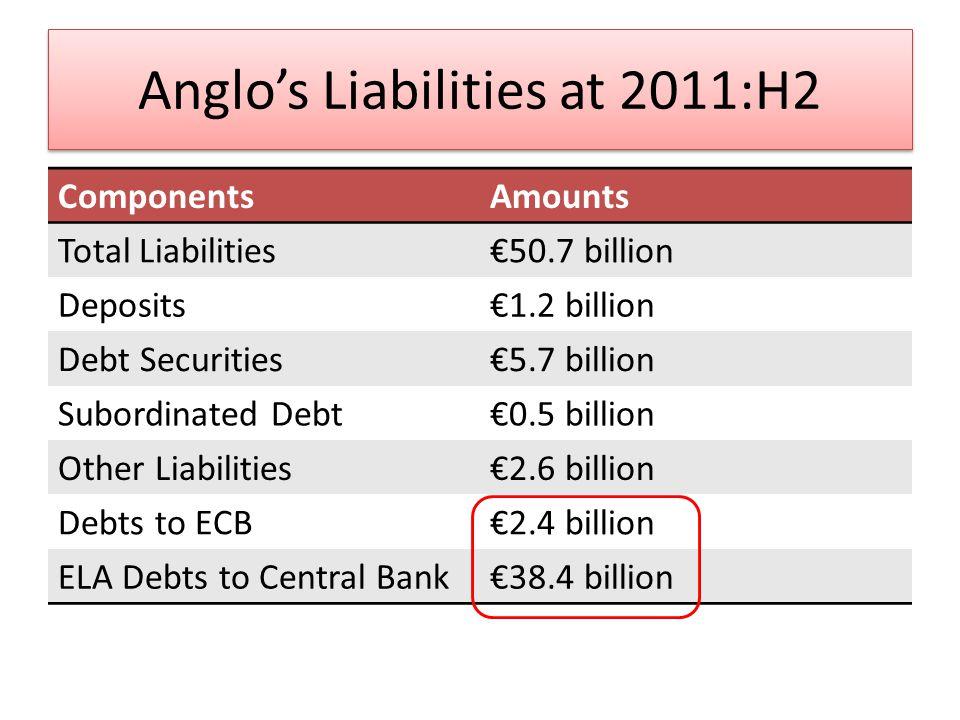 CBI Balance Sheet: Feb 2011 Billions of Euros AssetsLiabilities Eurosystem Lending 117Bank notes 12 Securities, gold, other claims 21Reserve accounts 9 Other assets (ELA!!) 70Other Liabilities 185 Capital and Reserves 2 Total 208Total 208