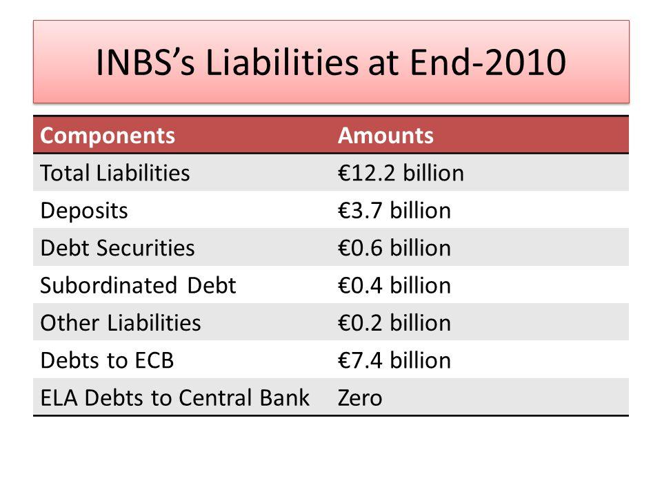 IBRC Liabilities at End-2007 ComponentsAmounts Total Liabilities107.2 billion Deposits65.8 billion Debt Securities30.3 billion Subordinated Debt5.6 billion Other Liabilities5.4 billion Debts to Central BanksZero