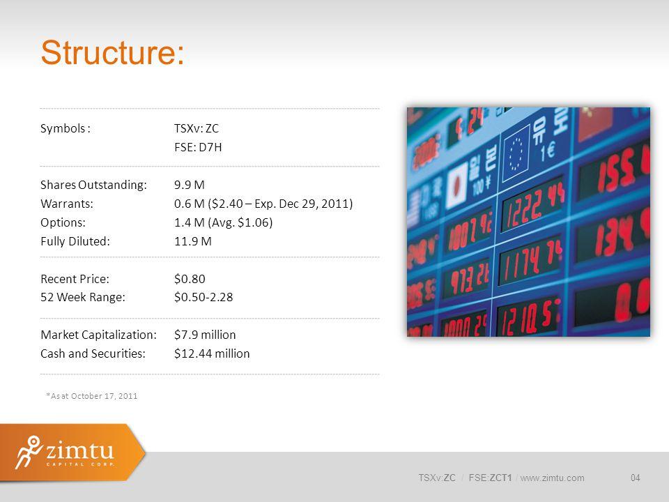 TSXv:ZC / FSE:ZCT1 / www.zimtu.com Structure: Symbols :TSXv: ZC FSE: D7H Shares Outstanding:9.9 M Warrants: 0.6 M ($2.40 – Exp. Dec 29, 2011) Options: