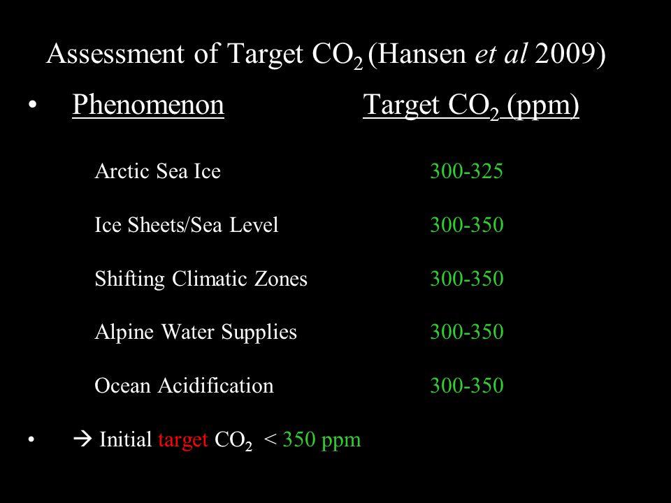 Assessment of Target CO 2 (Hansen et al 2009) Phenomenon Target CO 2 (ppm) 1. Arctic Sea Ice300-325 2. Ice Sheets/Sea Level300-350 3. Shifting Climati
