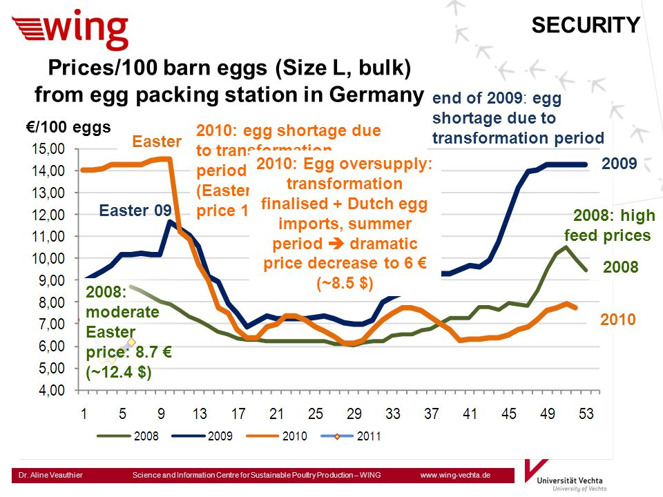 Dr. Aline Veauthier Science and Information Centre for Sustainable Poultry Production – WING www.wing-vechta.de SECURITY Prices/100 barn eggs (Size L,