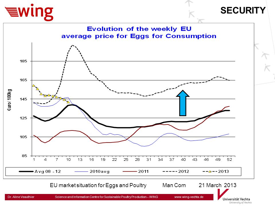 Dr. Aline Veauthier Science and Information Centre for Sustainable Poultry Production – WING www.wing-vechta.de EU market situation for Eggs and Poult