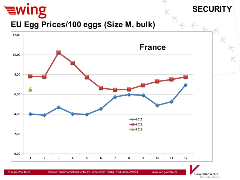 Dr. Aline Veauthier Science and Information Centre for Sustainable Poultry Production – WING www.wing-vechta.de SECURITY EU Egg Prices/100 eggs (Size