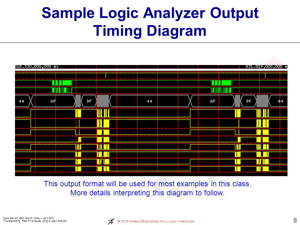 Dave Stewart, ESC Silicon Valley – April 2010 Troubleshooting Real-Time Issues using a Logic Analyzer © 2010 InHand Electronics, Inc. – www.inhand.com