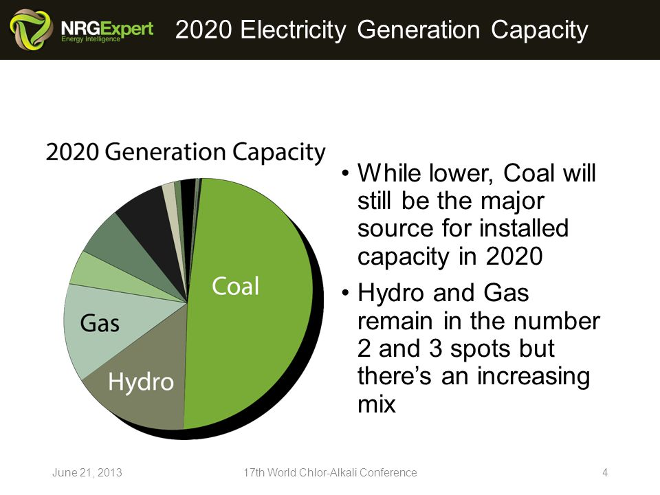 2020 Electricity Generation Capacity While lower, Coal will still be the major source for installed capacity in 2020 Hydro and Gas remain in the number 2 and 3 spots but theres an increasing mix June 21, th World Chlor-Alkali Conference4