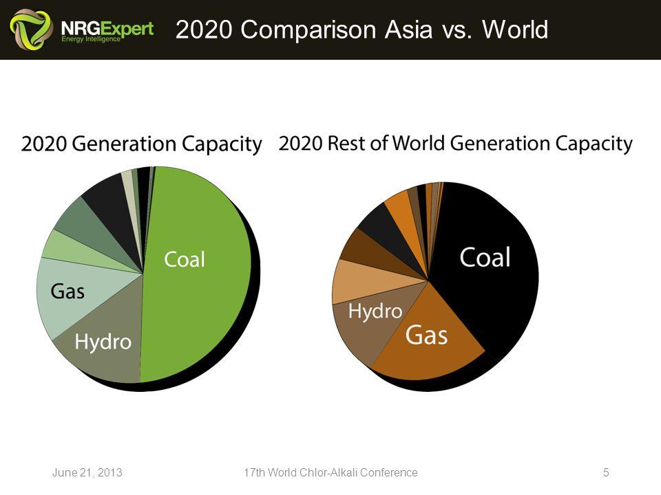 Generation Capacity (MW) China June 21, 201317th World Chlor-Alkali Conference6