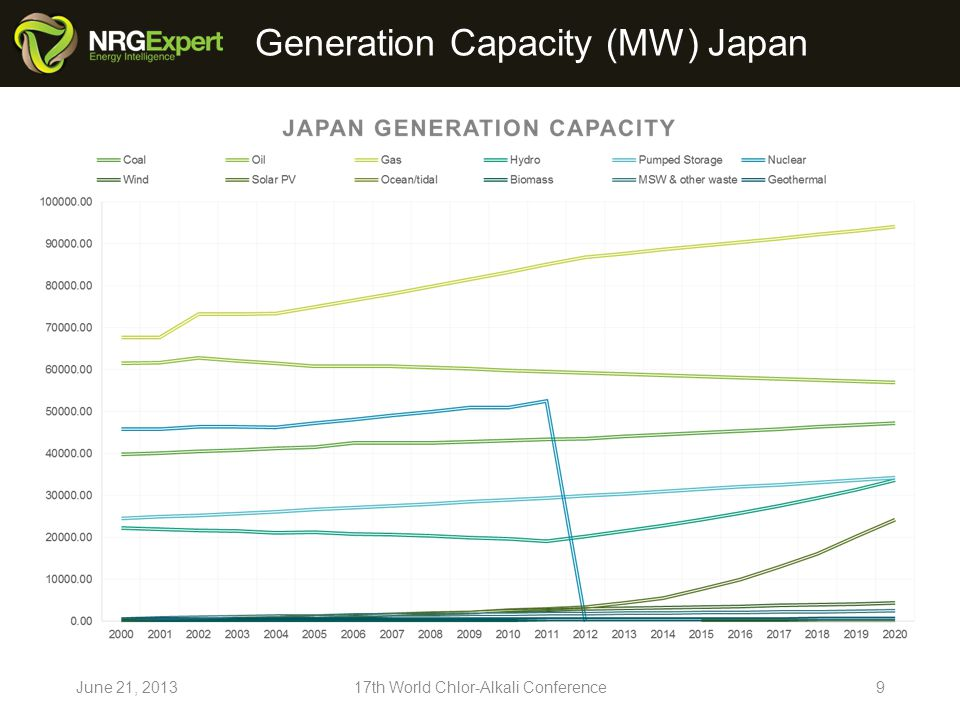 Generation Capacity (MW) Japan June 21, th World Chlor-Alkali Conference9