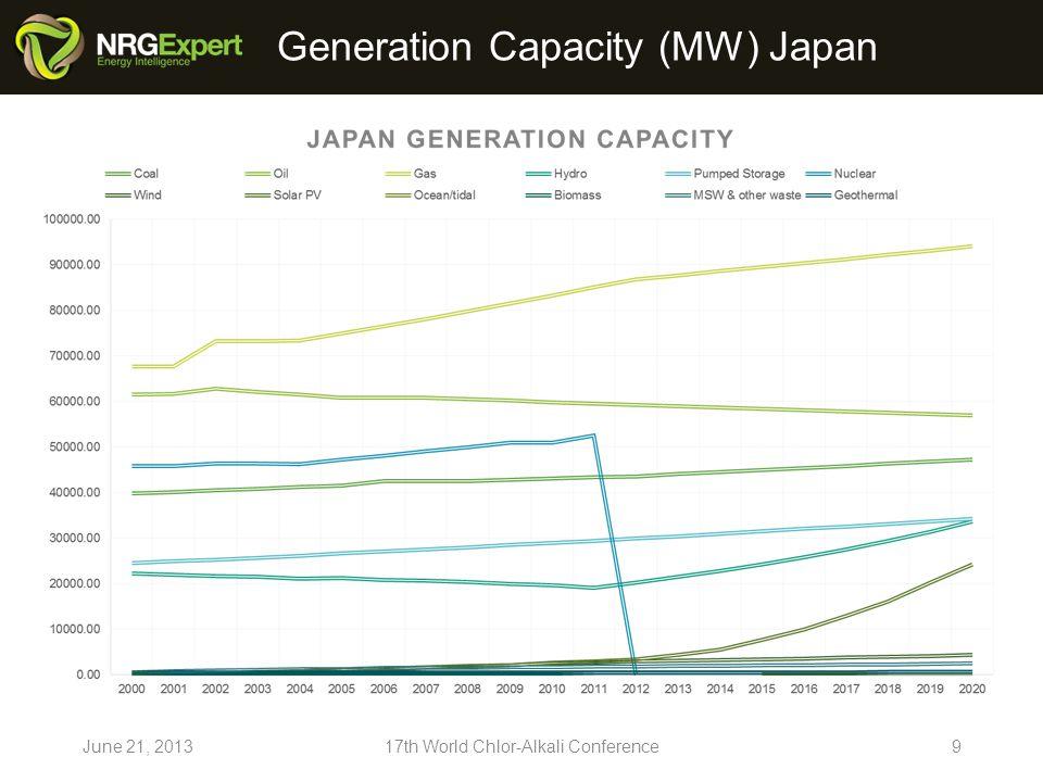 Generation Capacity (MW) Korea - South June 21, 201317th World Chlor-Alkali Conference10