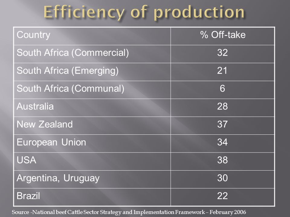 Country% Off-take South Africa (Commercial)32 South Africa (Emerging)21 South Africa (Communal)6 Australia28 New Zealand37 European Union34 USA38 Argentina, Uruguay30 Brazil22 Source -National beef Cattle Sector Strategy and Implementation Framework – February 2006