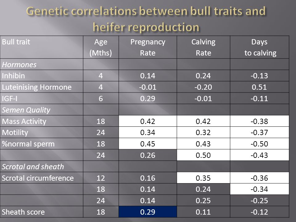 Bull trait Age (Mths) Pregnancy Rate Calving Rate Days to calving Hormones Inhibin40.140.24-0.13 Luteinising Hormone4-0.01-0.200.51 IGF-I60.29-0.01-0.11 Semen Quality Mass Activity180.42 -0.38 Motility240.340.32-0.37 %normal sperm180.450.43-0.50 240.260.50-0.43 Scrotal and sheath Scrotal circumference120.160.35-0.36 180.140.24-0.34 240.140.25-0.25 Sheath score180.290.11-0.12
