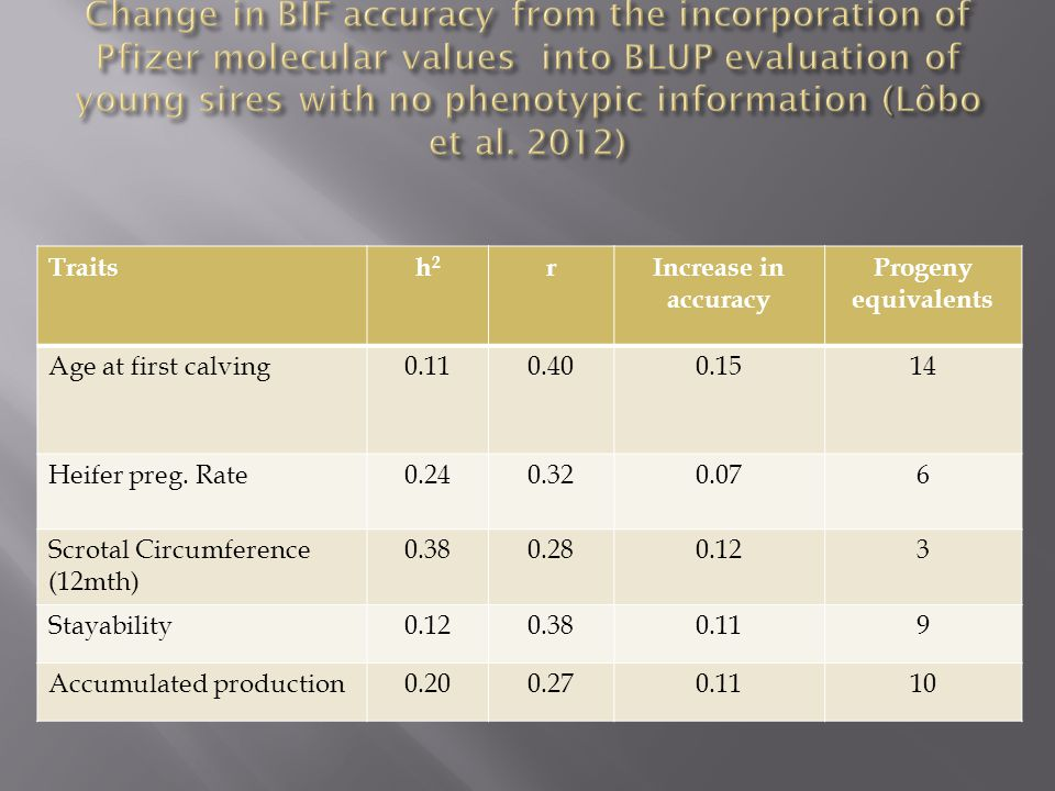 Traitsh2h2 rIncrease in accuracy Progeny equivalents Age at first calving0.110.400.1514 Heifer preg.