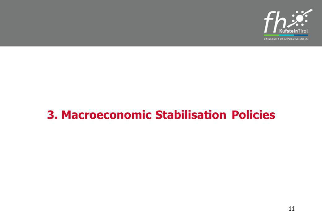 3. Macroeconomic Stabilisation Policies 11