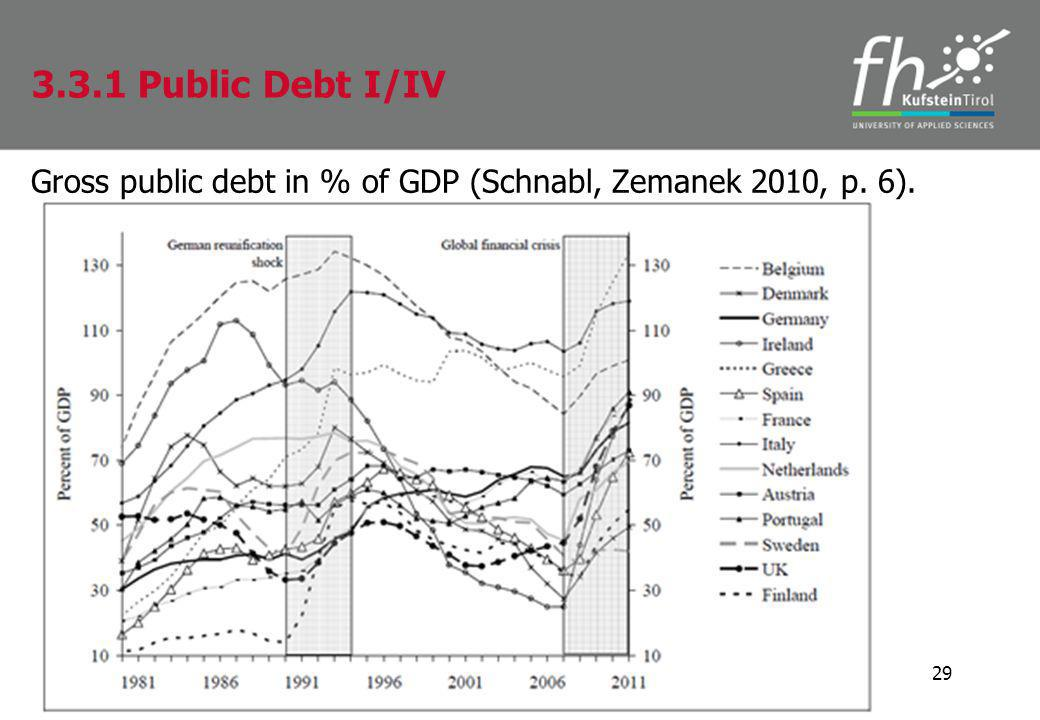 Gross public debt in % of GDP (Schnabl, Zemanek 2010, p. 6). 29 3.3.1 Public Debt I/IV