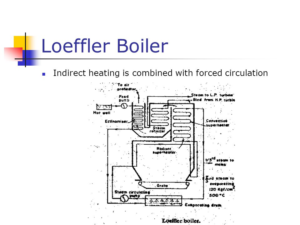 Loeffler Boiler Indirect heating is combined with forced circulation