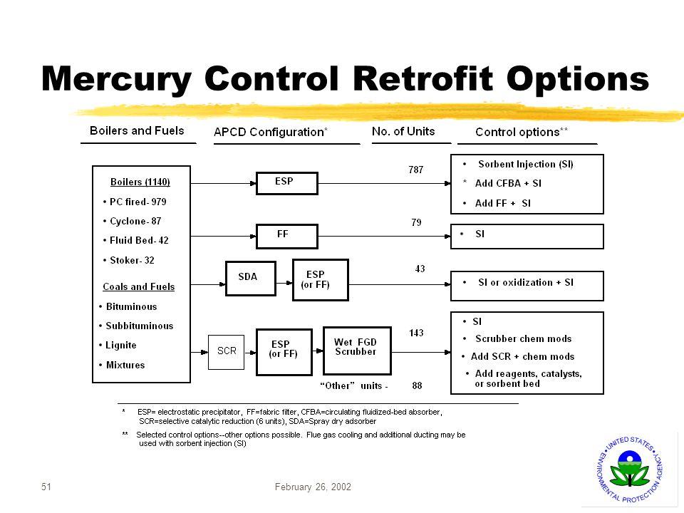 February 26, 200251 Mercury Control Retrofit Options