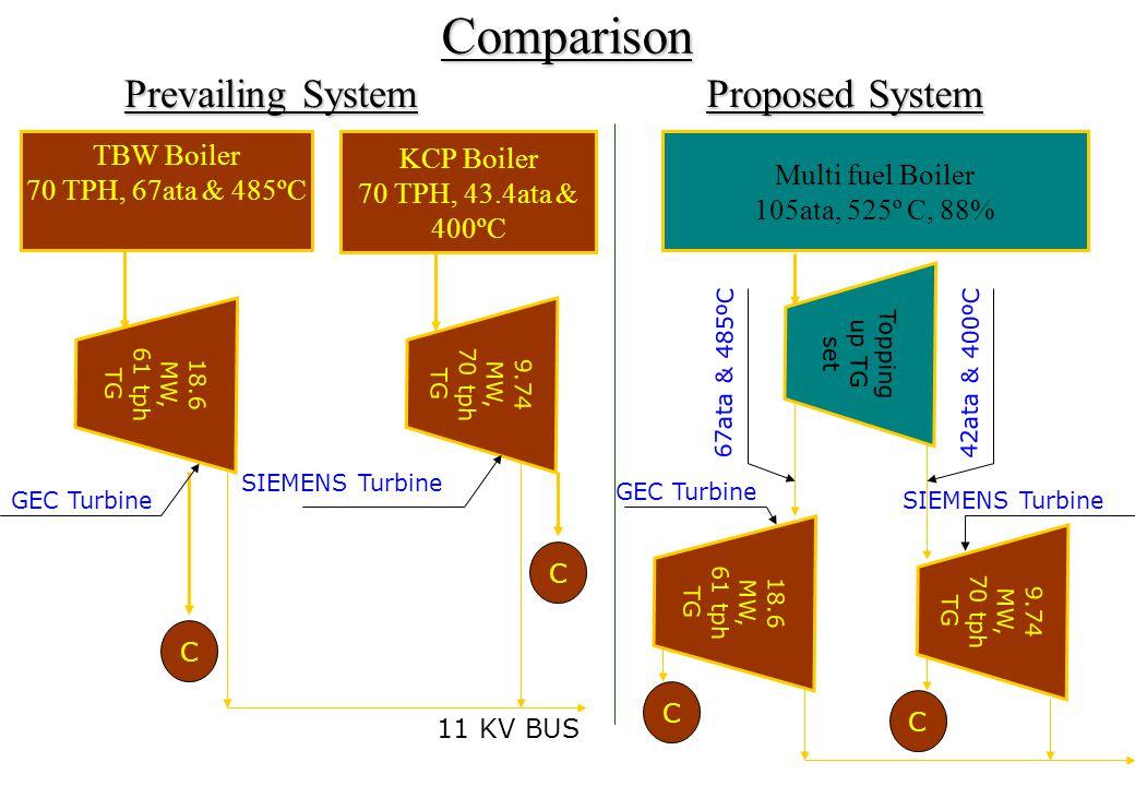 KCP Boiler 70 TPH, 43.4ata & 400ºC TBW Boiler 70 TPH, 67ata & 485ºC 9.74 MW, 70 tph TG Comparison Prevailing System Proposed System Multi fuel Boiler