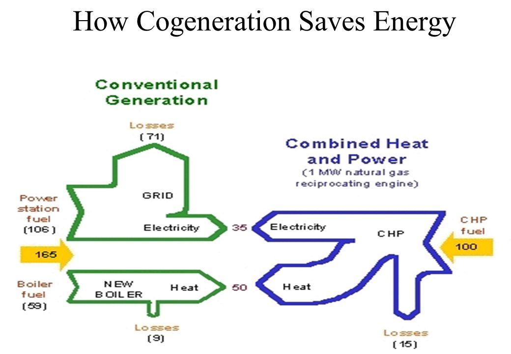 How Cogeneration Saves Energy