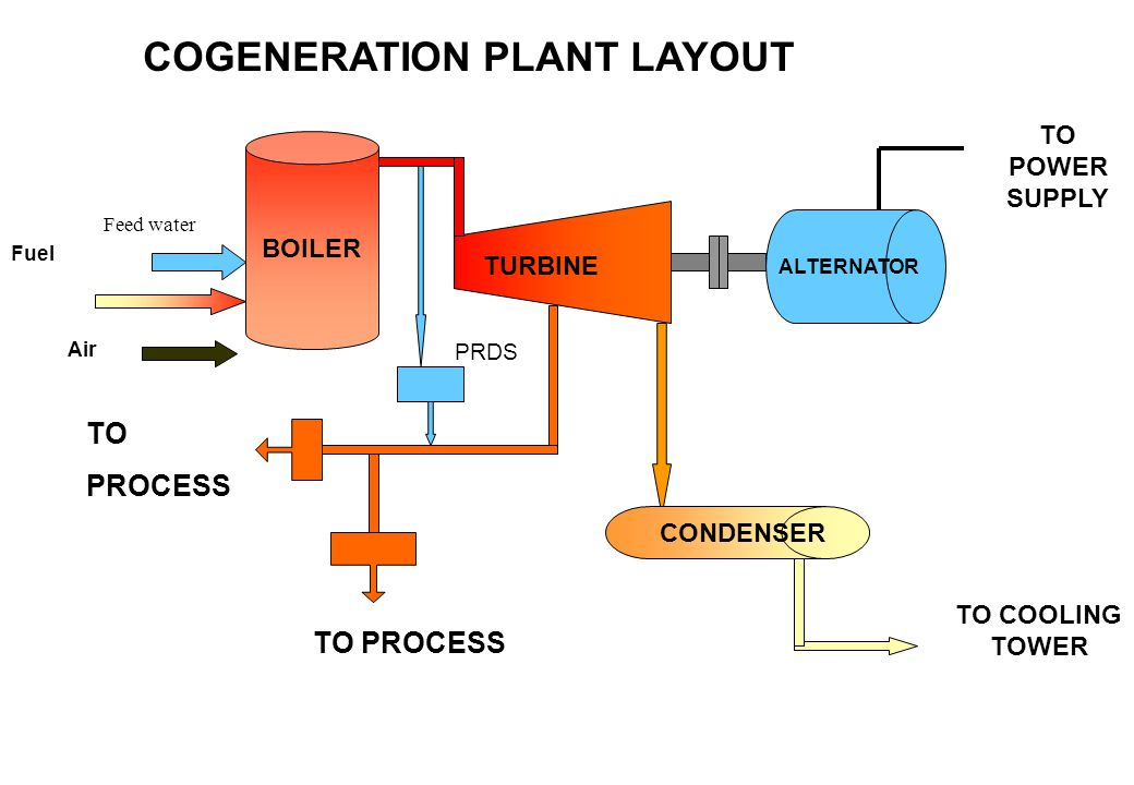 BOILER ALTERNATOR TURBINE TO PROCESS TO PROCESS Fuel Air TO POWER SUPPLY CONDENSER TO COOLING TOWER COGENERATION PLANT LAYOUT Feed water PRDS