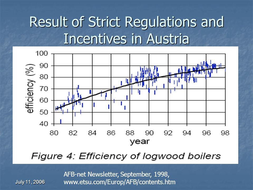 July 11, 2006 Result of Strict Regulations and Incentives in Austria AFB-net Newsletter, September, 1998, www.etsu.com/Europ/AFB/contents.htm