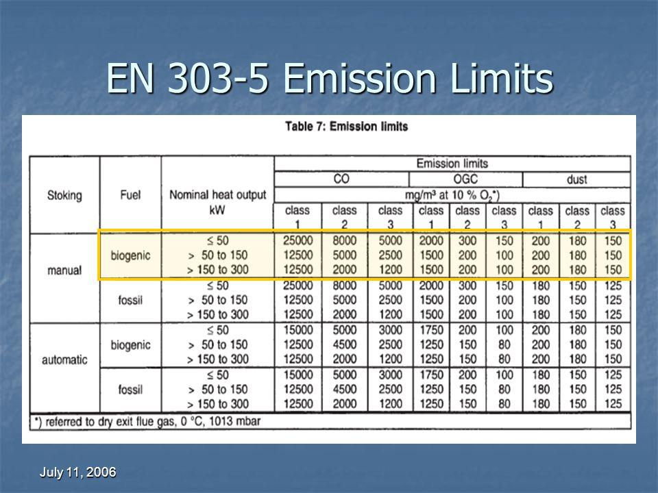 July 11, 2006 EN 303-5 Emission Limits