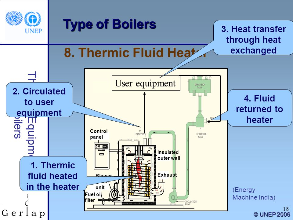 18 Thermal Equipment/ Boilers © UNEP 2006 Type of Boilers (Energy Machine India) 8. Thermic Fluid Heater Control panel Blower motor unit Fuel oil filt