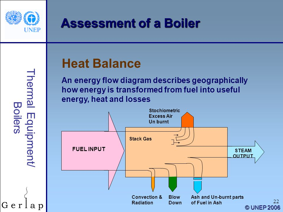 22 Thermal Equipment/ Boilers © UNEP 2006 Assessment of a Boiler Heat Balance An energy flow diagram describes geographically how energy is transforme