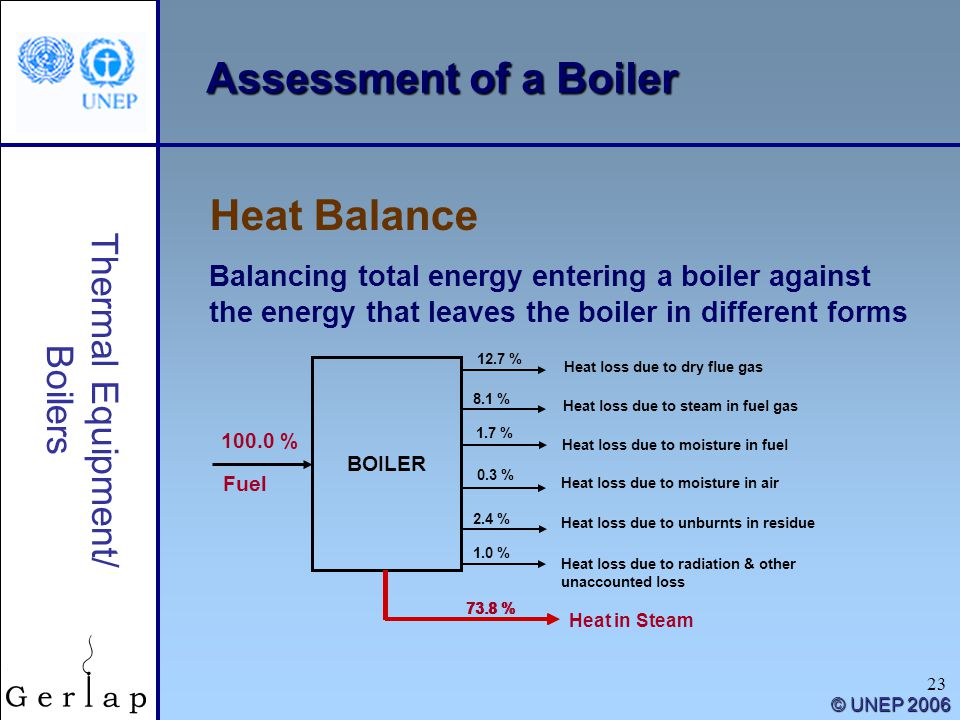 23 Thermal Equipment/ Boilers © UNEP 2006 Assessment of a Boiler Heat Balance Balancing total energy entering a boiler against the energy that leaves