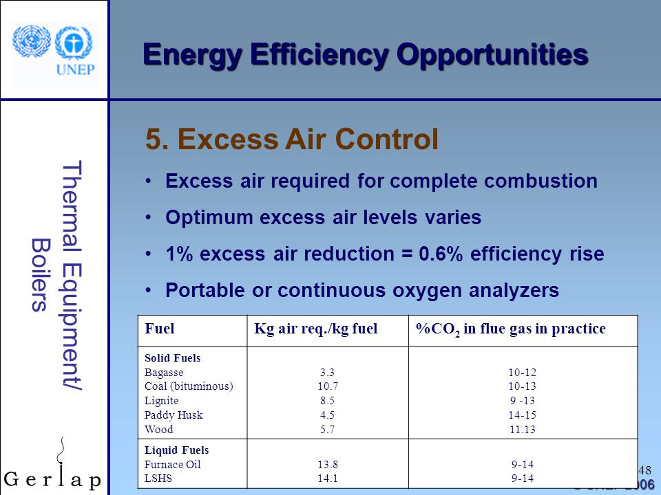 48 Thermal Equipment/ Boilers © UNEP 2006 Energy Efficiency Opportunities 5. Excess Air Control Excess air required for complete combustion Optimum ex