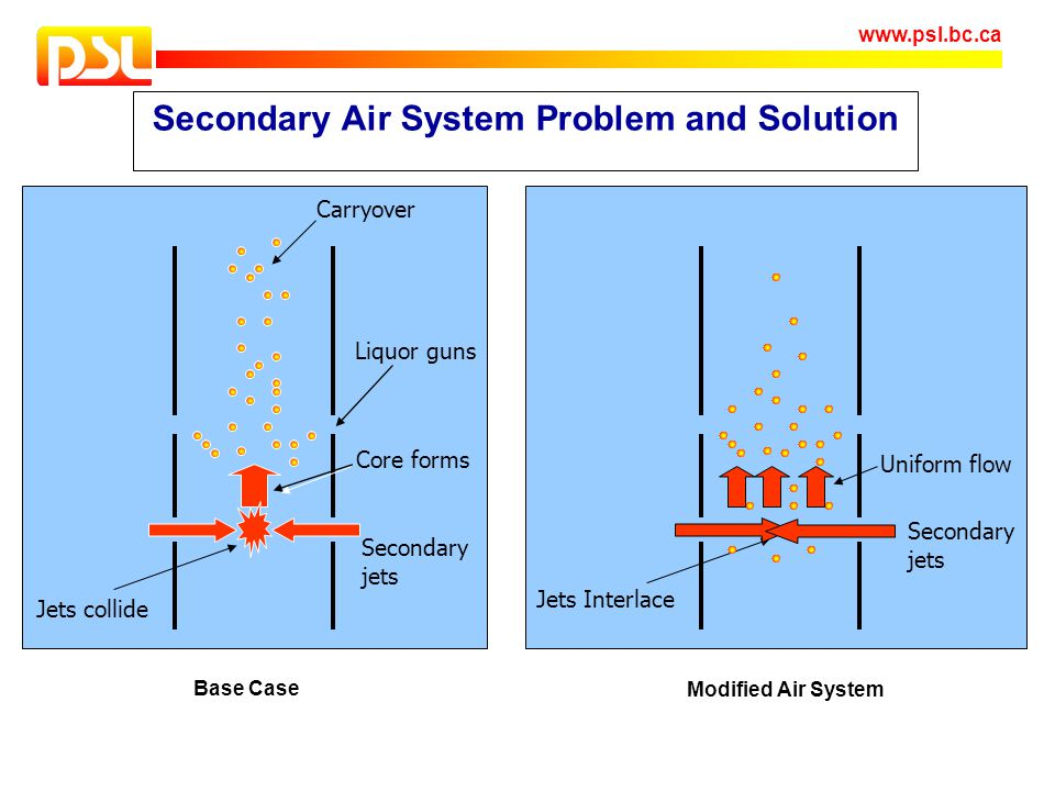 www.psl.bc.ca Secondary Air System Problem and Solution Jets collide Carryover Core forms Secondary jets Liquor guns Jets Interlace Uniform flow Secon