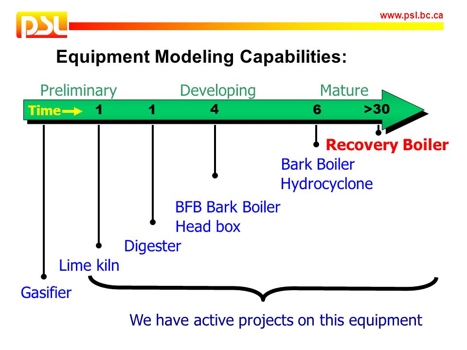 www.psl.bc.ca Equipment Modeling Capabilities: MatureDevelopingPreliminary Time Bark Boiler BFB Bark Boiler Hydrocyclone Head box Digester Lime kiln G