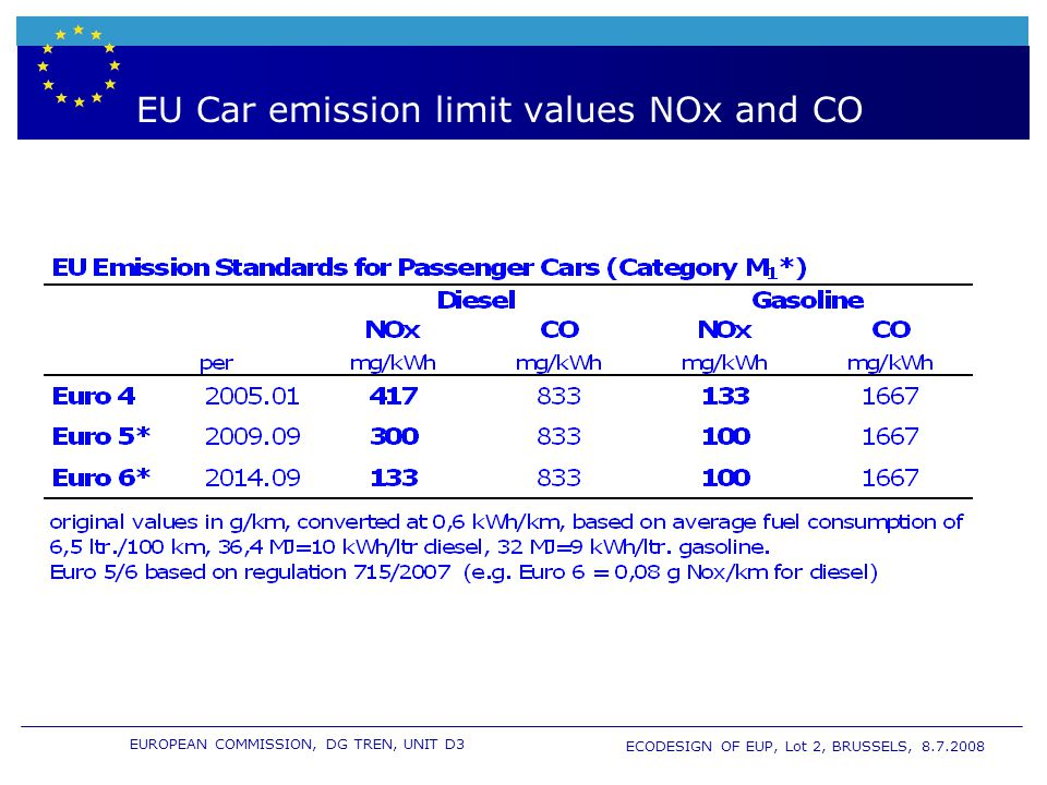 EUROPEAN COMMISSION, DG TREN, UNIT D3 ECODESIGN OF EUP, Lot 2, BRUSSELS, 8.7.2008 EU Car emission limit values NOx and CO