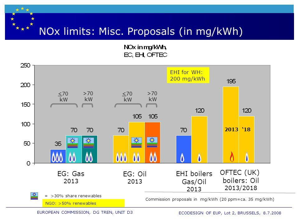EUROPEAN COMMISSION, DG TREN, UNIT D3 ECODESIGN OF EUP, Lot 2, BRUSSELS, 8.7.2008 Why NOx limits .