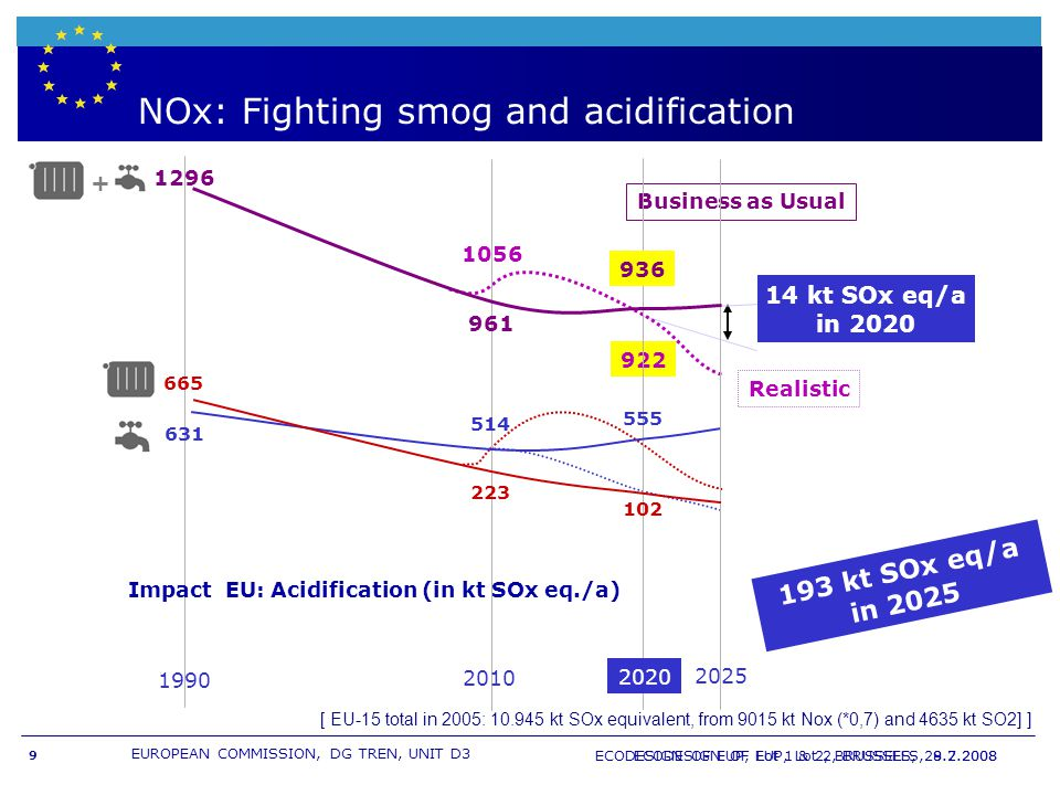 EUROPEAN COMMISSION, DG TREN, UNIT D3 ECODESIGN OF EUP, Lot 2, BRUSSELS, 8.7.2008 9 ECODESIGN OF EUP, Lot 1 & 2, BRUSSELS, 29.2.2008 NOx: Fighting smog and acidification 14 kt SOx eq/a in 2020 193 kt SOx eq/a in 2025 Realistic 922 1056 Business as Usual 2020 2025 2010 1990 514 631 102 665 223 961 1296 + 936 555 [ EU-15 total in 2005: 10.945 kt SOx equivalent, from 9015 kt Nox (*0,7) and 4635 kt SO2] ] Impact EU: Acidification (in kt SOx eq./a)