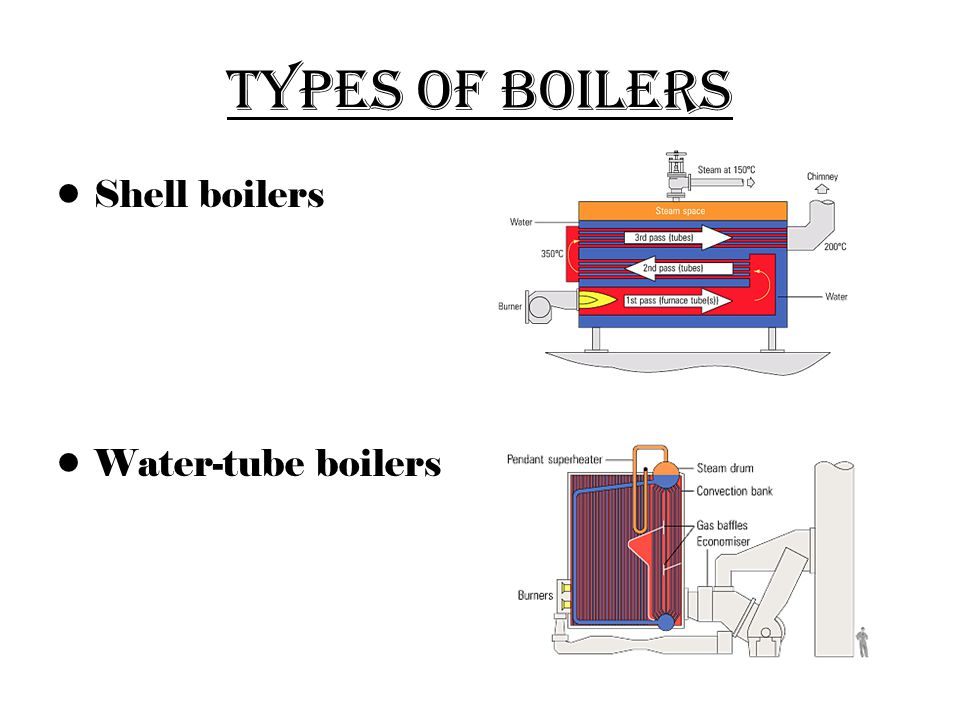 Types of Boilers Shell boilers Water-tube boilers